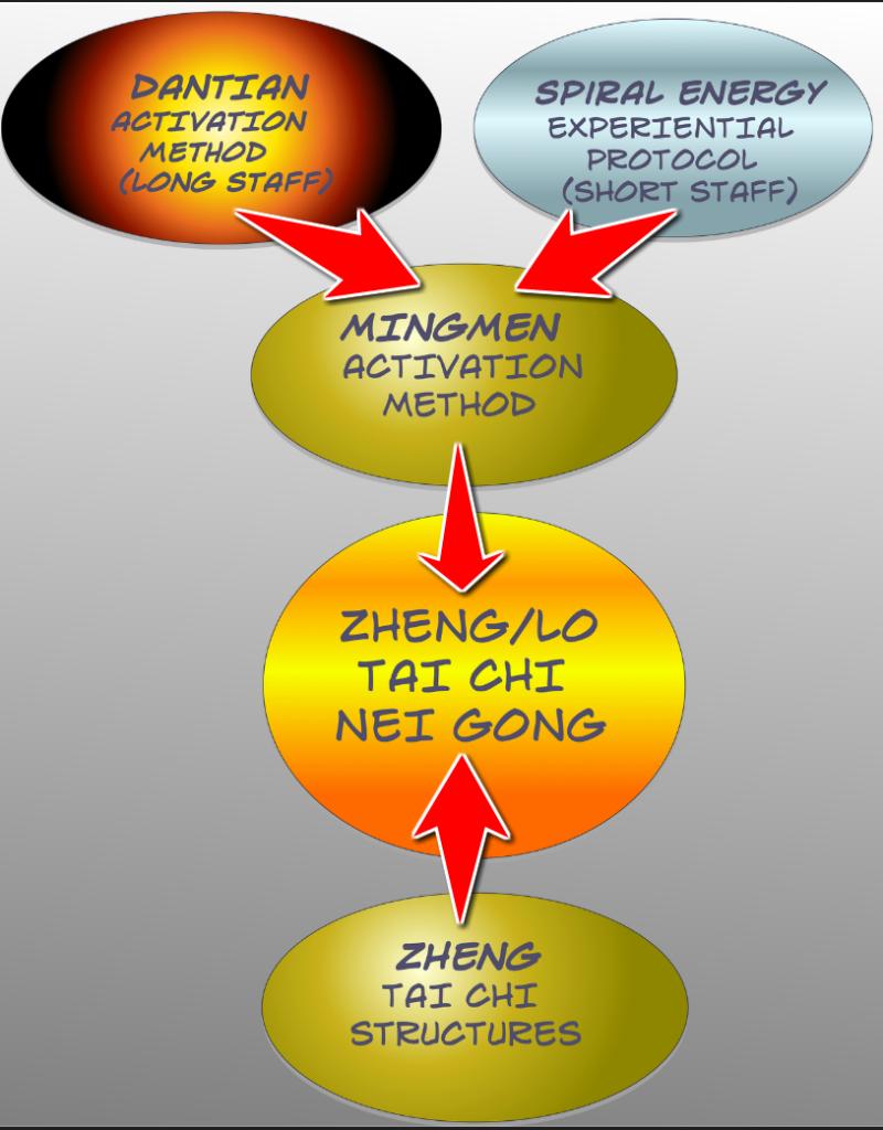 Mingmen activation
